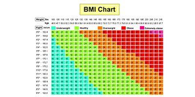 Body Mass Index (BMI) definerer overvægt
