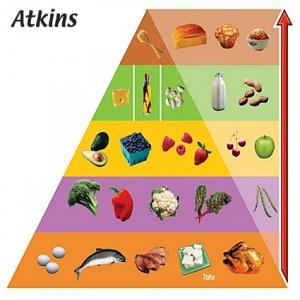 Mad pyramide for Atkins kuren. En af ulemperne ved kuren er forstoppelse